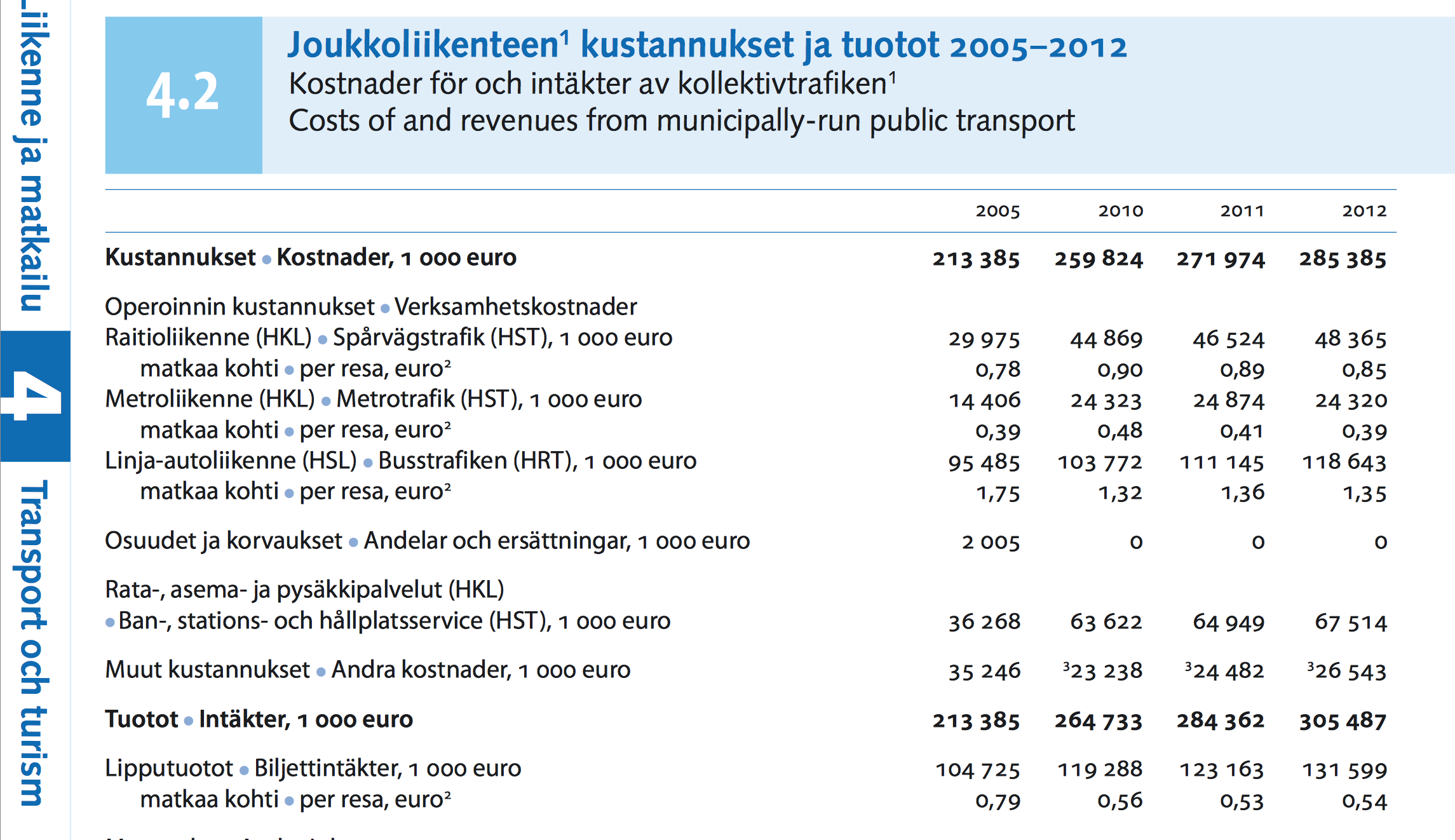 Kuva: Helsingin kaupungin tilastokirja 2013
