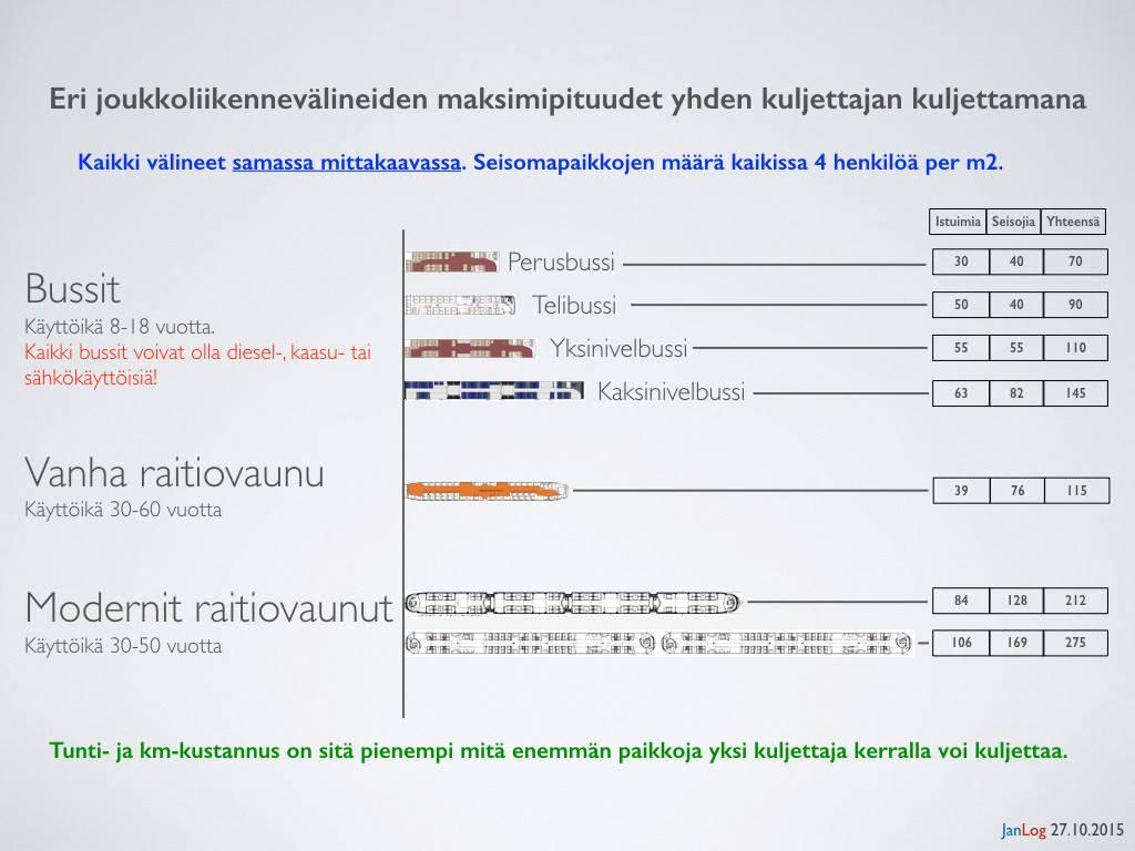 Kalusto-Vertailu-mittakaavassa-Janlog-20151027